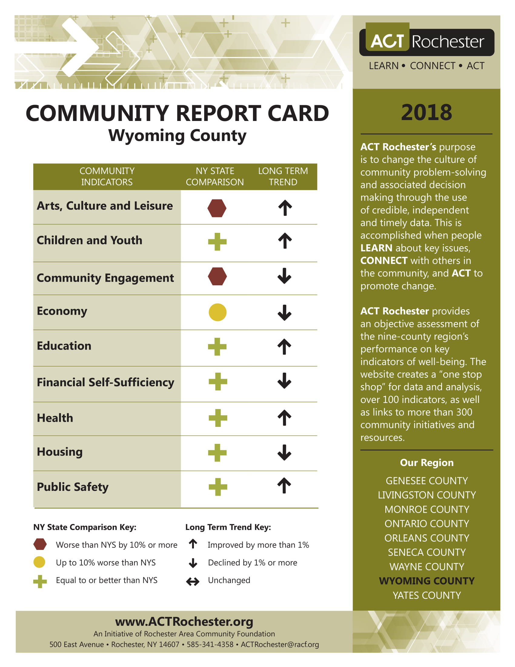 2018 Wyoming County Report Card.jpg