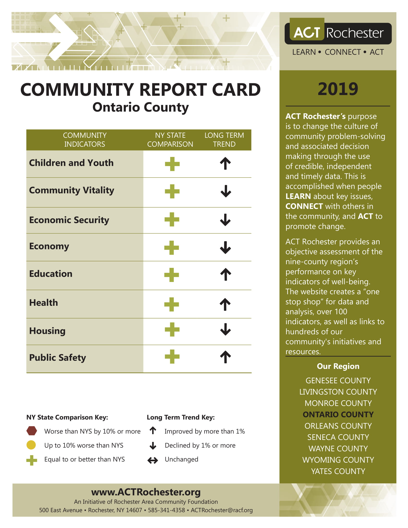 2019 Ontario County Report Card.jpg