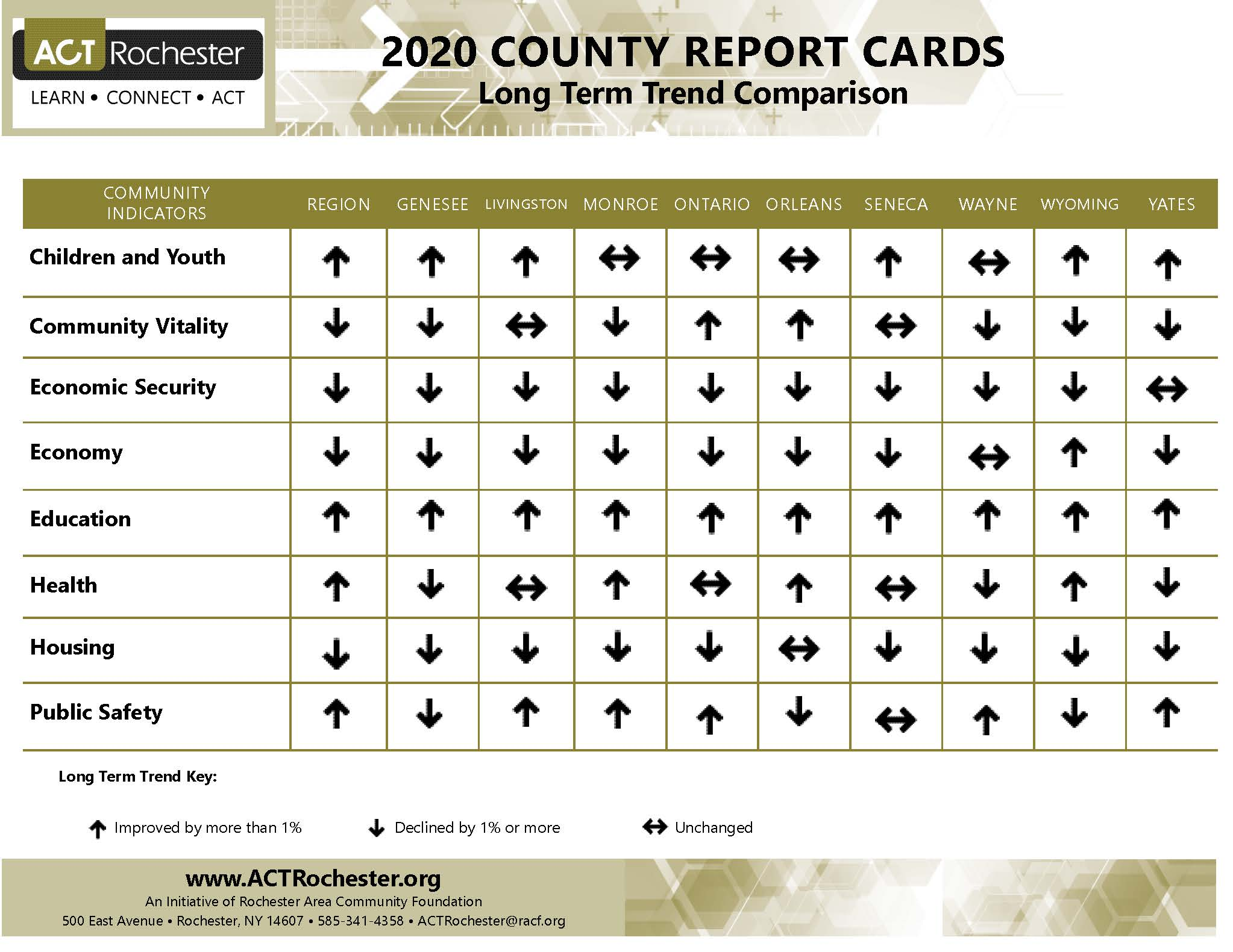 County Report Card Comparison Long Term Trend