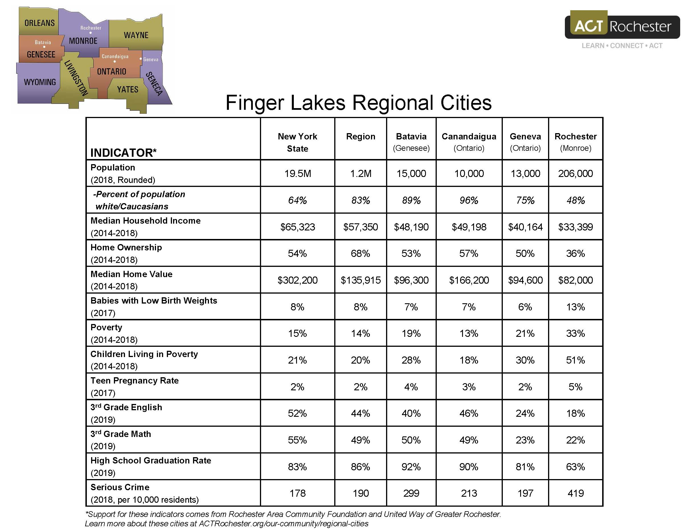 2020 Regional Cities comparison table