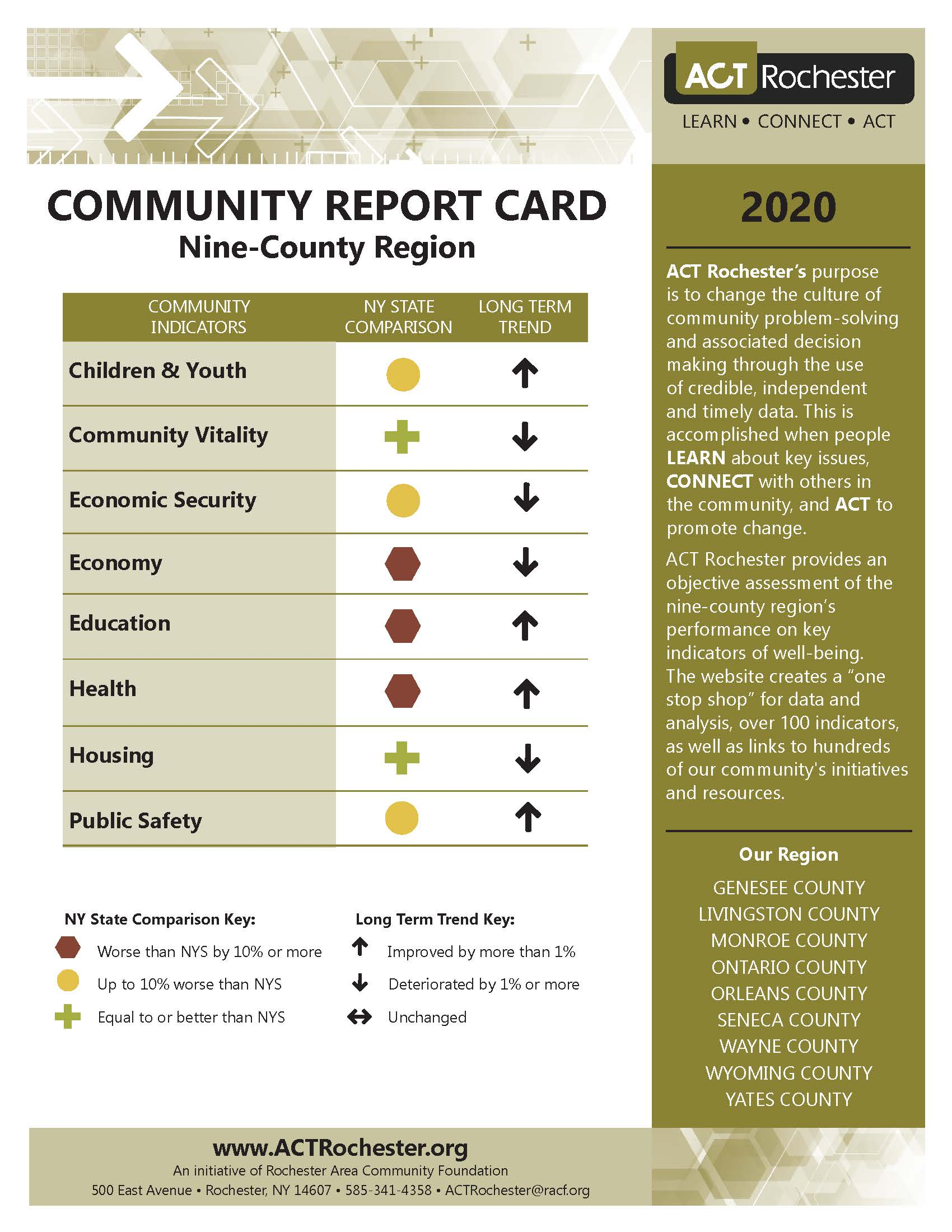 2020 Regional Report Card Cover