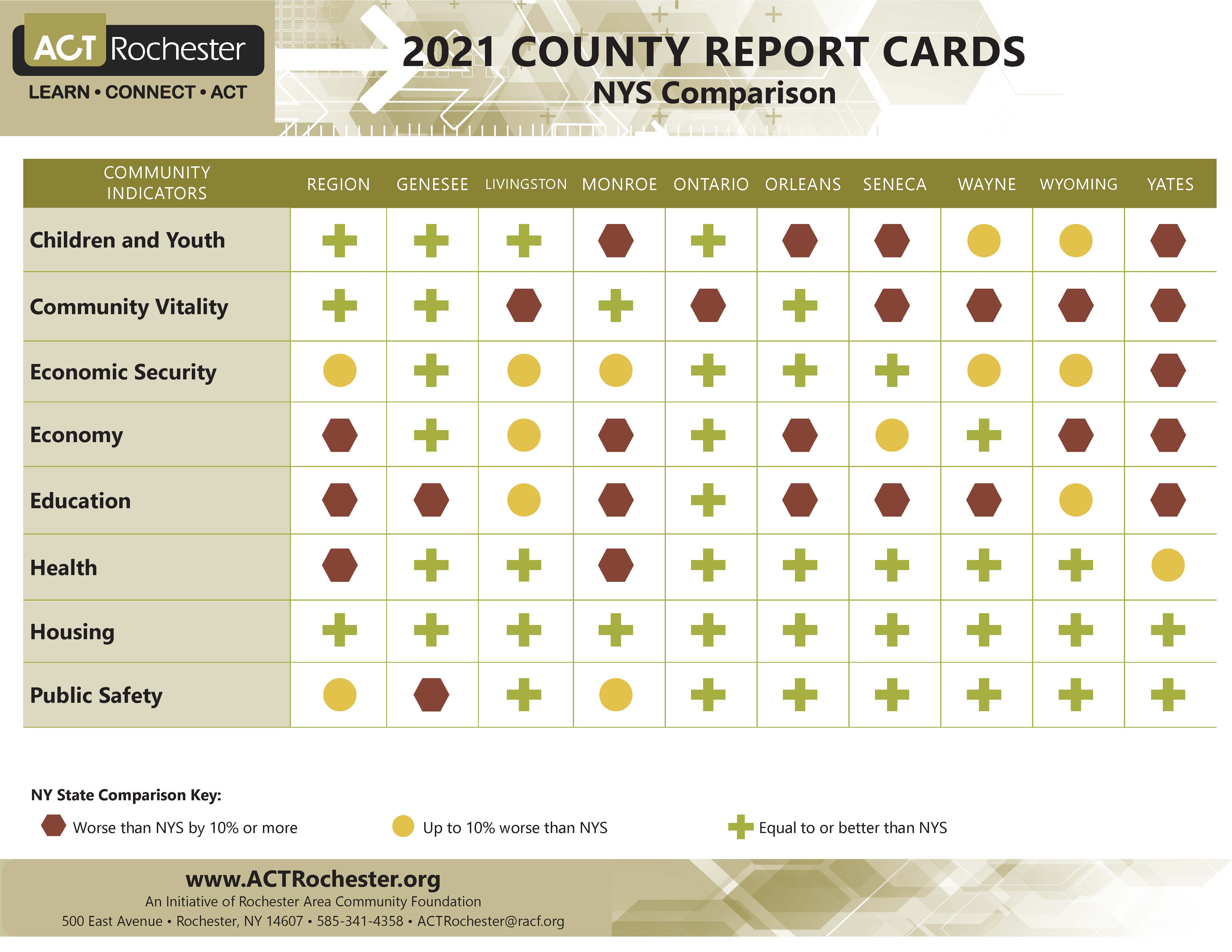 County Report Card Comparisons NYS.jpg