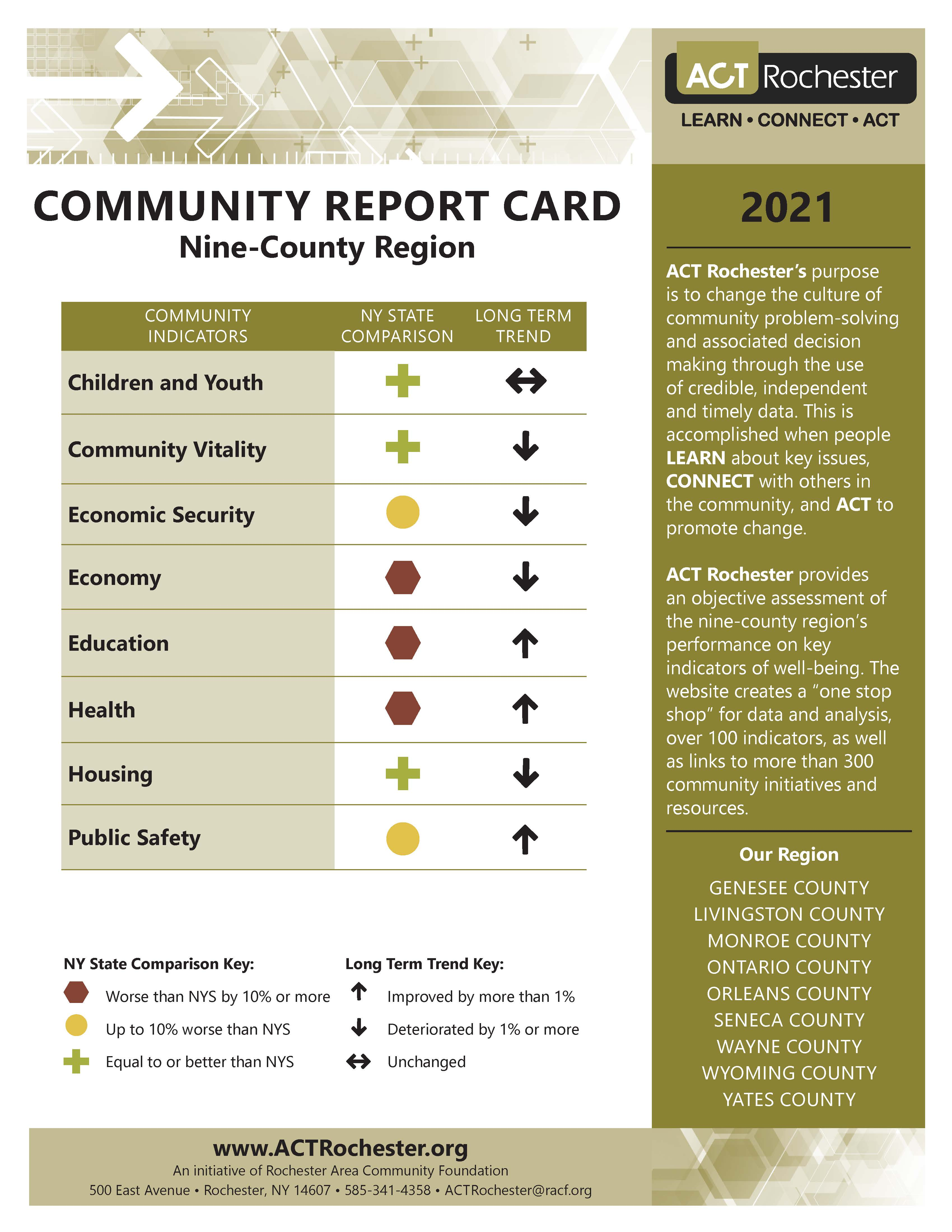 2021 Regional Report Card Cover
