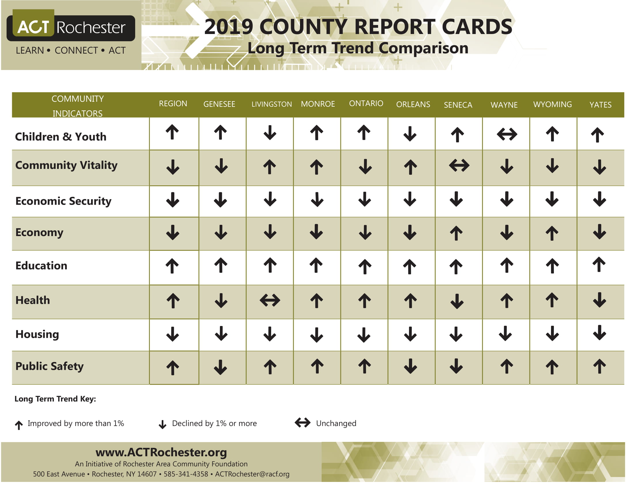 County Report Card Comparison Long Term Trend_0.JPG