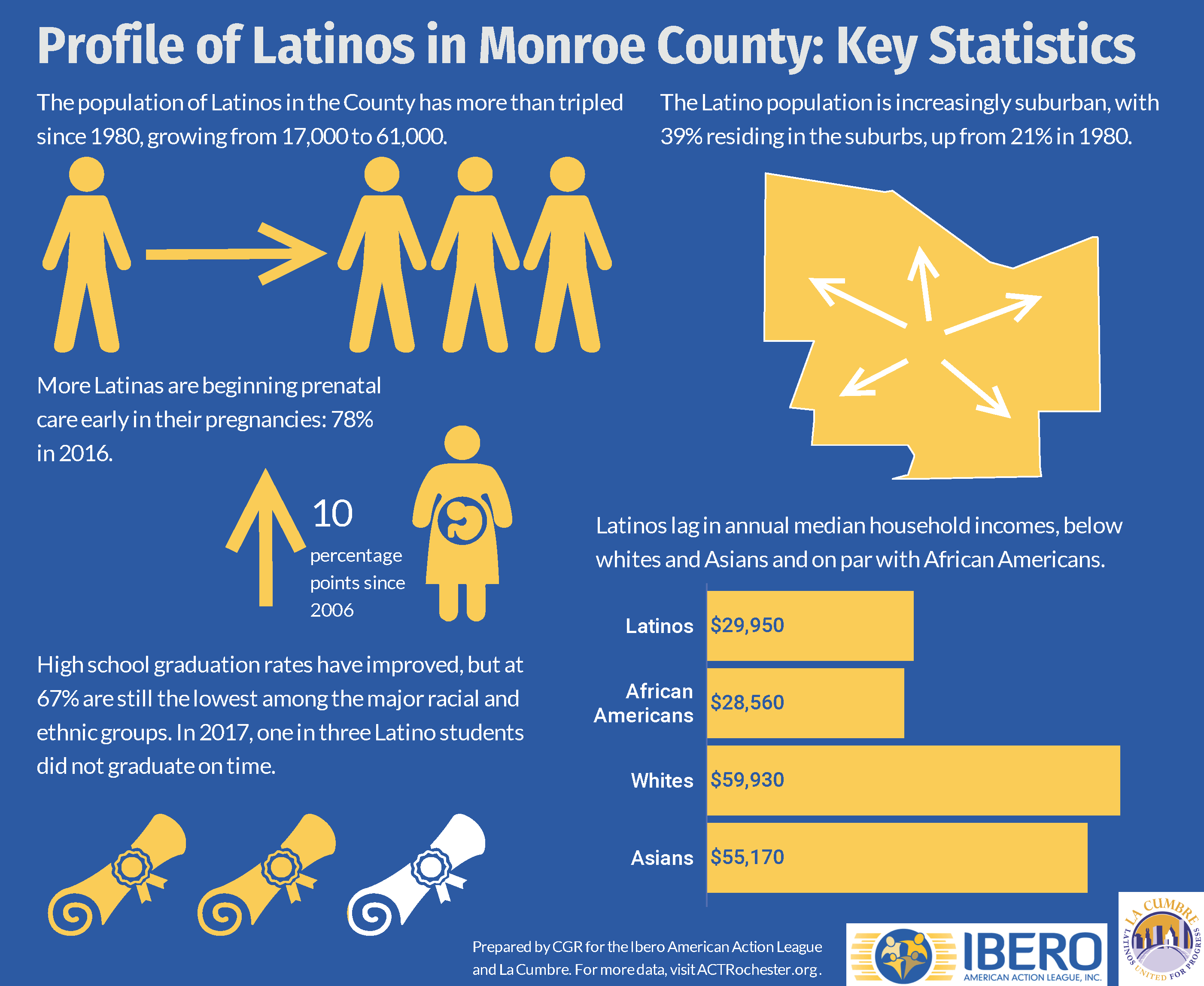 Latino Profile at a Glance